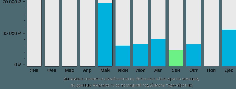 Динамика стоимости авиабилетов из Вильнюса в Кальяри по месяцам