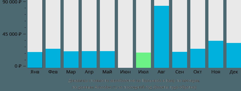 Динамика стоимости авиабилетов из Вильнюса в Каир по месяцам
