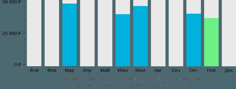 Динамика стоимости авиабилетов из Вильнюса в Гуанчжоу по месяцам