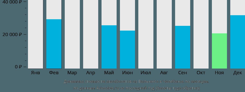 Динамика стоимости авиабилетов из Вильнюса в Челябинск по месяцам