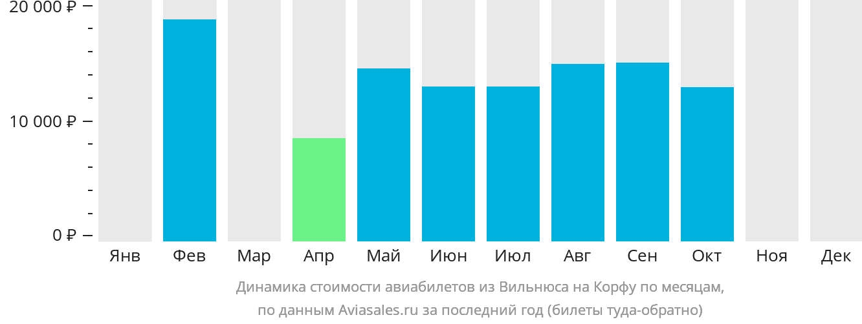 Динамика стоимости авиабилетов из Вильнюса на Корфу по месяцам