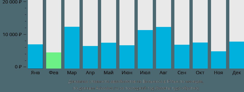 Динамика стоимости авиабилетов из Вильнюса в Кёльн по месяцам