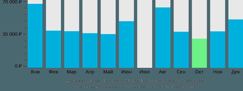 Динамика стоимости авиабилетов из Вильнюса в Чикаго по месяцам