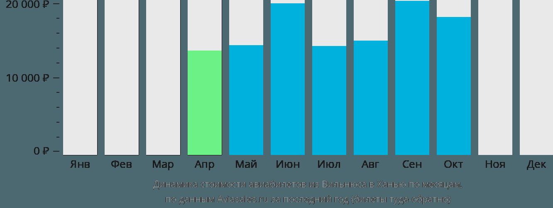 Динамика стоимости авиабилетов из Вильнюса в Ханью по месяцам