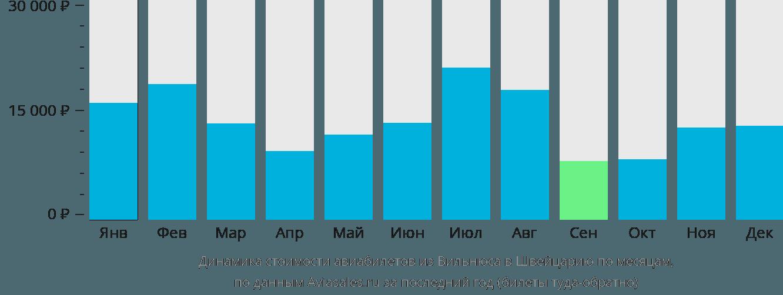Динамика стоимости авиабилетов из Вильнюса в Швейцарию по месяцам
