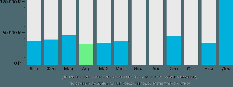 Динамика стоимости авиабилетов из Вильнюса в Коломбо по месяцам