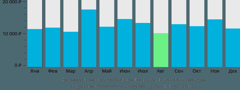 Динамика стоимости авиабилетов из Вильнюса в Копенгаген по месяцам