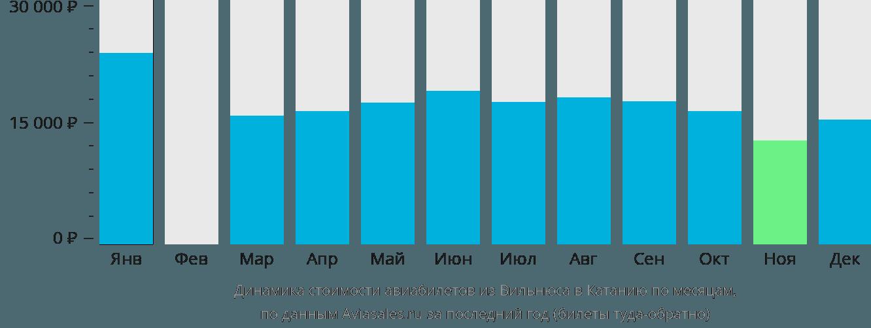 Динамика стоимости авиабилетов из Вильнюса в Катанию по месяцам