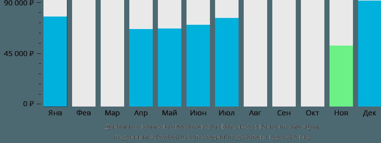 Динамика стоимости авиабилетов из Вильнюса в Канкун по месяцам