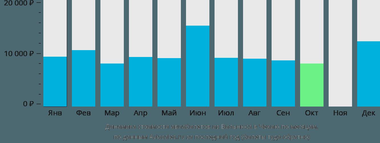 Динамика стоимости авиабилетов из Вильнюса в Чехию по месяцам