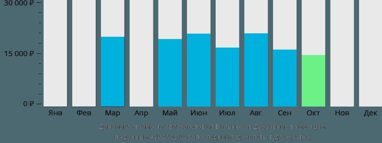 Динамика стоимости авиабилетов из Вильнюса в Дубровник по месяцам