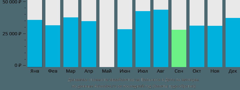 Динамика стоимости авиабилетов из Вильнюса в Дели по месяцам