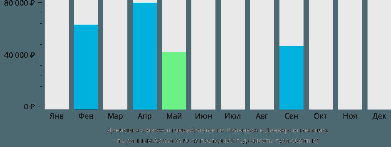 Динамика стоимости авиабилетов из Вильнюса в Денвер по месяцам