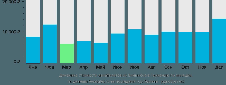 Динамика стоимости авиабилетов из Вильнюса в Германию по месяцам