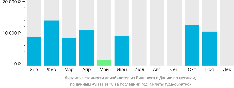 Динамика стоимости авиабилетов из Вильнюса в Данию по месяцам