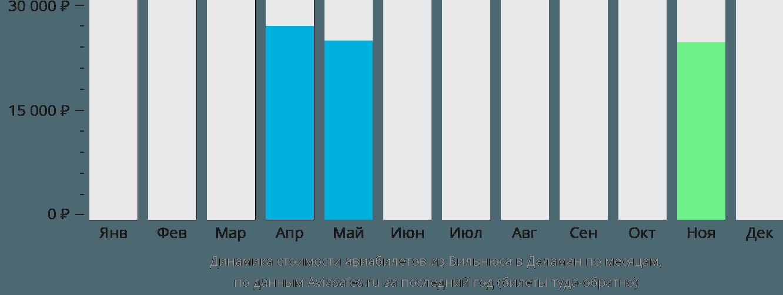 Динамика стоимости авиабилетов из Вильнюса в Даламан по месяцам