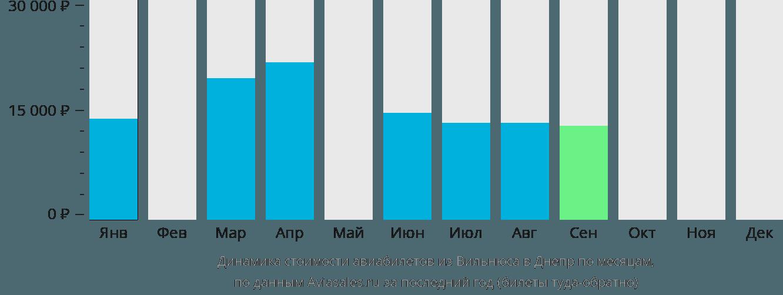 Динамика стоимости авиабилетов из Вильнюса в Днепр по месяцам