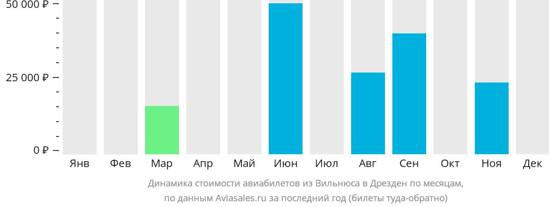 Динамика стоимости авиабилетов из Вильнюса в Дрезден по месяцам