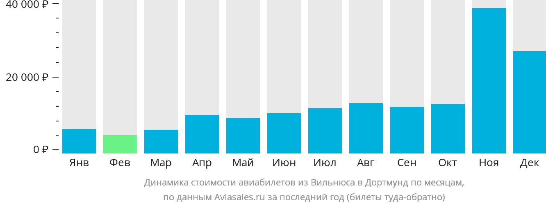Динамика стоимости авиабилетов из Вильнюса в Дортмунд по месяцам