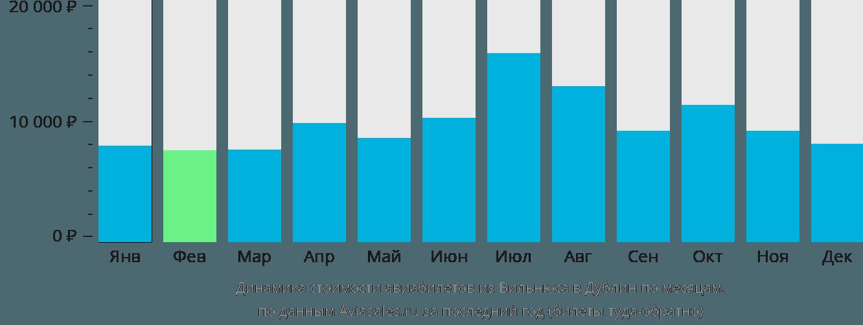 Динамика стоимости авиабилетов из Вильнюса в Дублин по месяцам