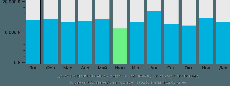 Динамика стоимости авиабилетов из Вильнюса в Дюссельдорф по месяцам
