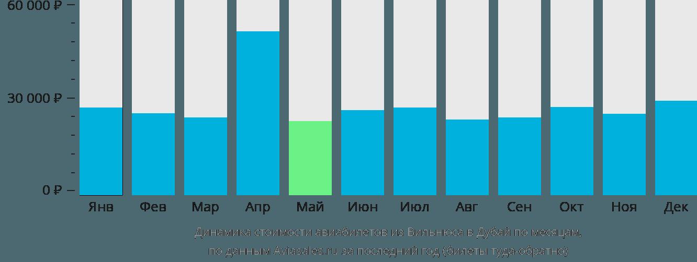 Динамика стоимости авиабилетов из Вильнюса в Дубай по месяцам