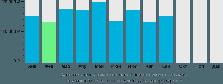 Динамика стоимости авиабилетов из Вильнюса в Базель по месяцам