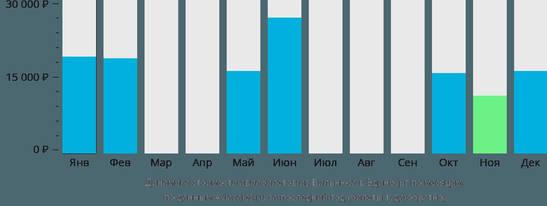 Динамика стоимости авиабилетов из Вильнюса в Эдинбург по месяцам