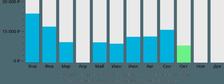 Динамика стоимости авиабилетов из Вильнюса в Эстонию по месяцам