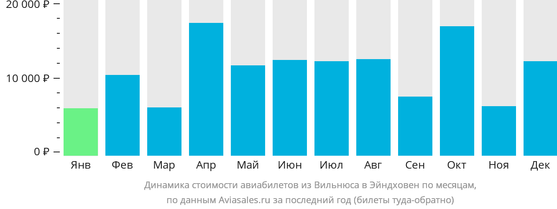 Динамика стоимости авиабилетов из Вильнюса в Эйндховен по месяцам