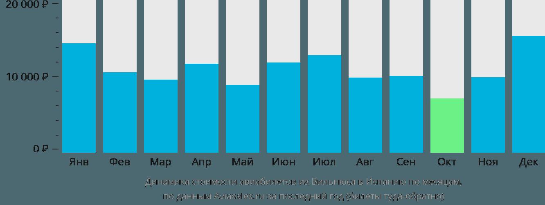Динамика стоимости авиабилетов из Вильнюса в Испанию по месяцам