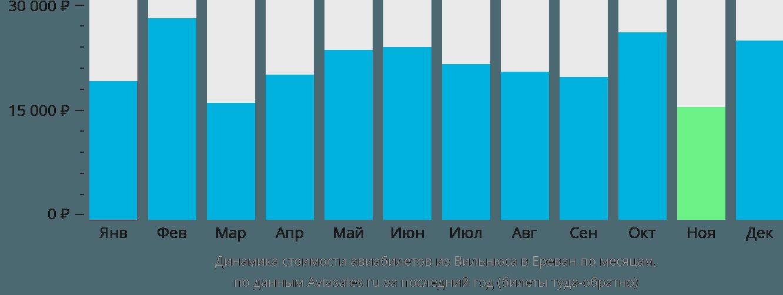 Динамика стоимости авиабилетов из Вильнюса в Ереван по месяцам