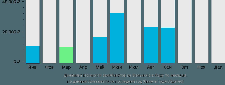 Динамика стоимости авиабилетов из Вильнюса в Фару по месяцам