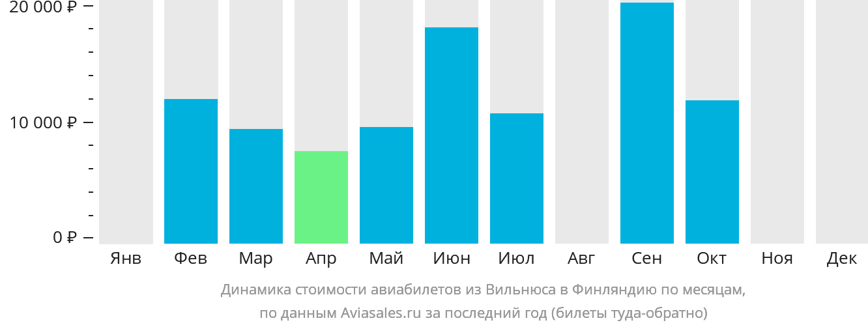 Динамика стоимости авиабилетов из Вильнюса в Финляндию по месяцам