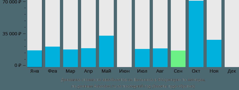 Динамика стоимости авиабилетов из Вильнюса в Флоренцию по месяцам