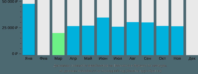 Динамика стоимости авиабилетов из Вильнюса в Фуншал по месяцам