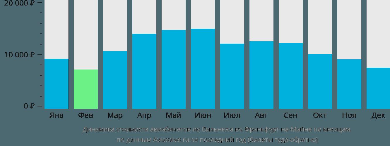 Динамика стоимости авиабилетов из Вильнюса во Франкфурт-на-Майне по месяцам