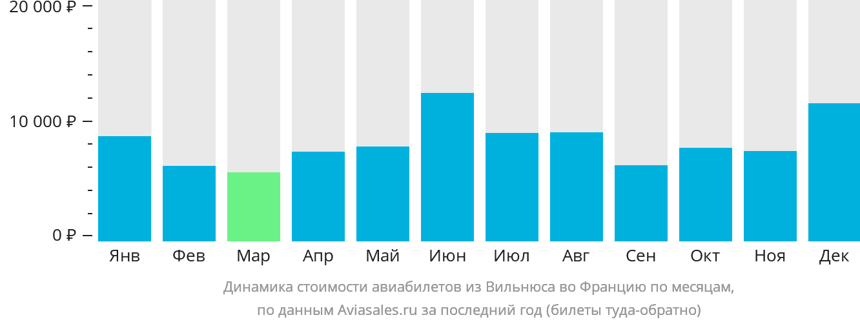 Динамика стоимости авиабилетов из Вильнюса во Францию по месяцам