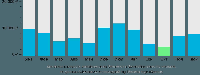 Динамика стоимости авиабилетов из Вильнюса в Великобританию по месяцам