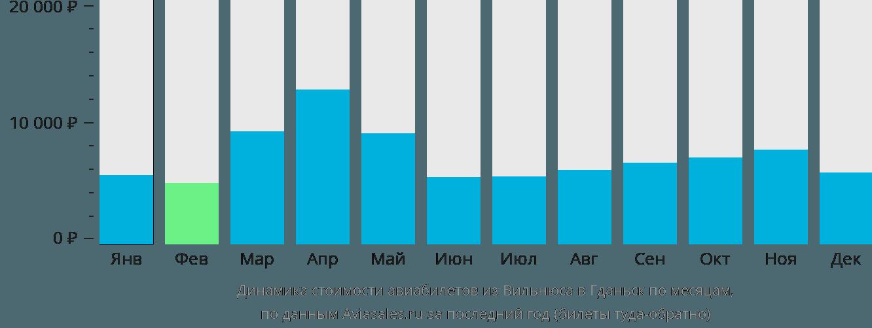 Динамика стоимости авиабилетов из Вильнюса в Гданьск по месяцам