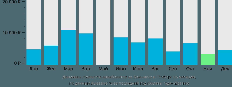 Динамика стоимости авиабилетов из Вильнюса в Гётеборг по месяцам