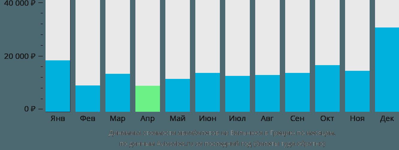 Динамика стоимости авиабилетов из Вильнюса в Грецию по месяцам