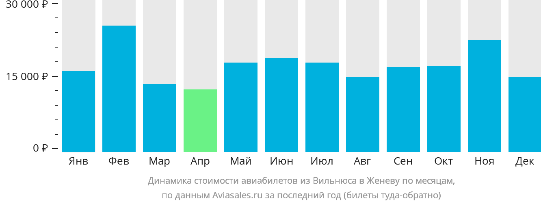 Динамика стоимости авиабилетов из Вильнюса в Женеву по месяцам