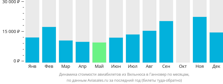 Динамика стоимости авиабилетов из Вильнюса в Ганновер по месяцам