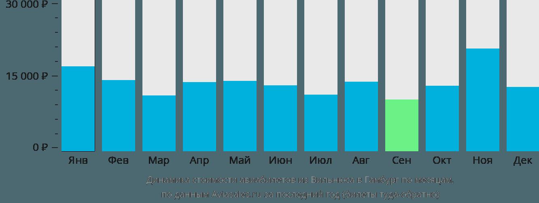 Динамика стоимости авиабилетов из Вильнюса в Гамбург по месяцам