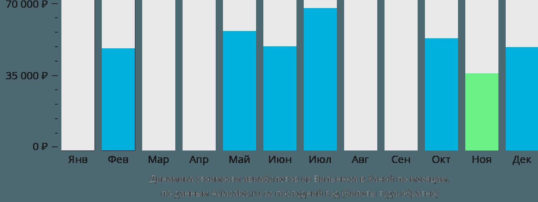 Динамика стоимости авиабилетов из Вильнюса в Ханой по месяцам