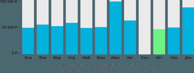 Динамика стоимости авиабилетов из Вильнюса в Гавану по месяцам