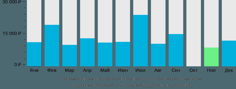 Динамика стоимости авиабилетов из Вильнюса в Хельсинки по месяцам