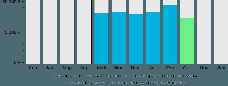 Динамика стоимости авиабилетов из Вильнюса в Ираклион (Крит) по месяцам