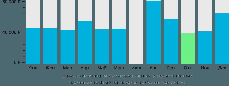 Динамика стоимости авиабилетов из Вильнюса на Пхукет по месяцам